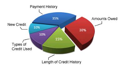 Credit_Score_Chart_small